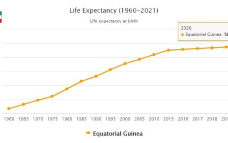 Equatorial Guinea Life Expectancy 2021