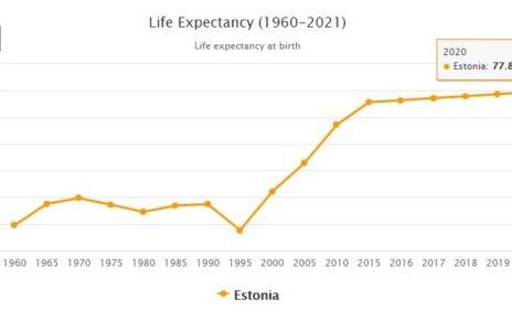 Estonia Life Expectancy 2021