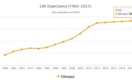 Ethiopia Life Expectancy 2021
