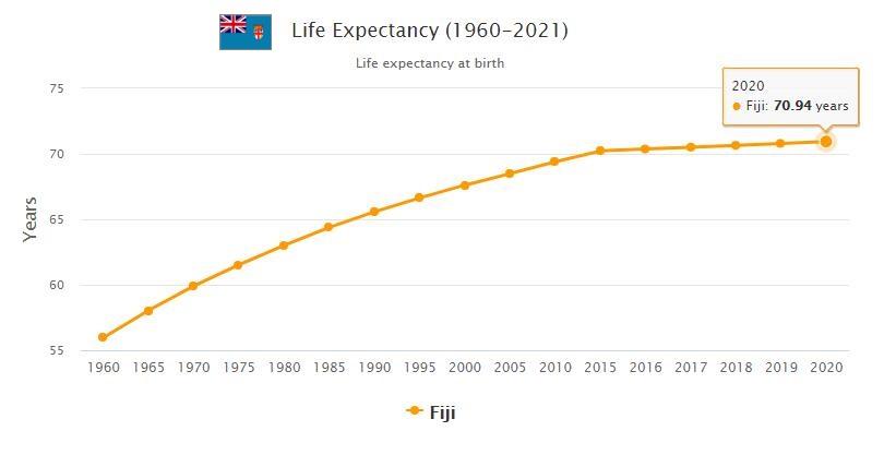Fiji Life Expectancy 2021
