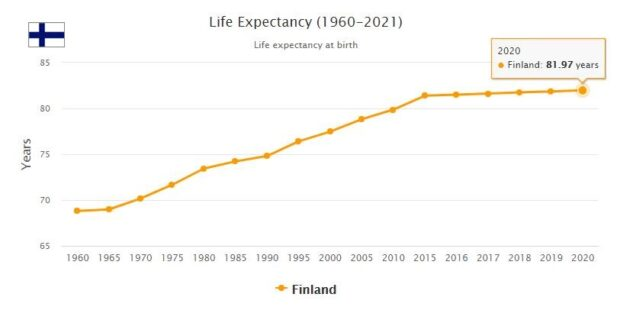 Finland Life Expectancy 2021