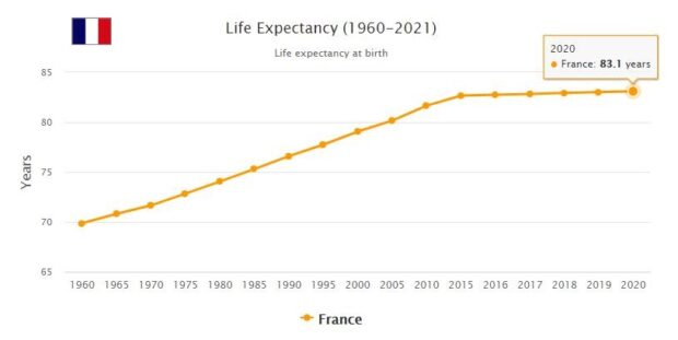 France Life Expectancy 2021