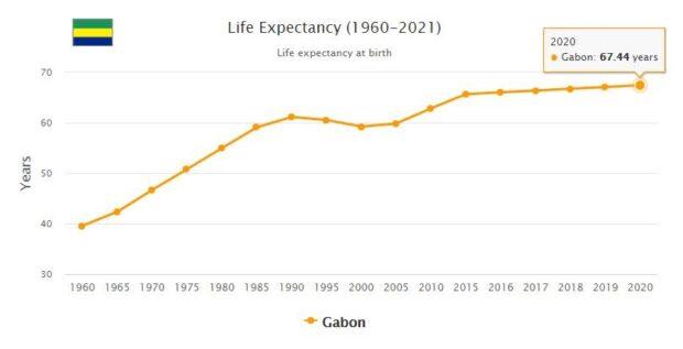 Gabon Life Expectancy 2021