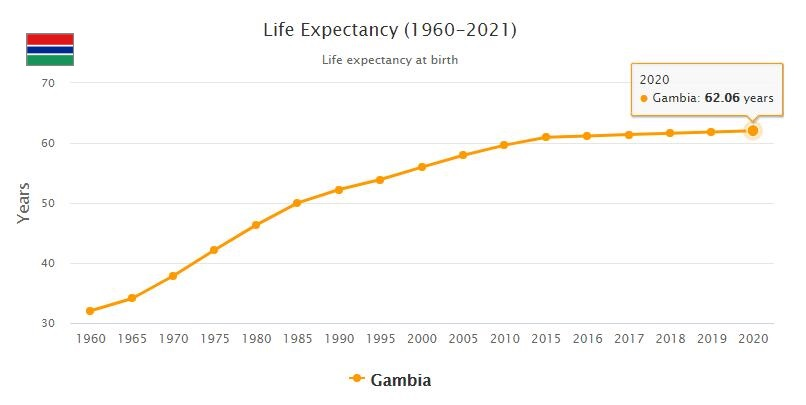 Gambia Life Expectancy 2021