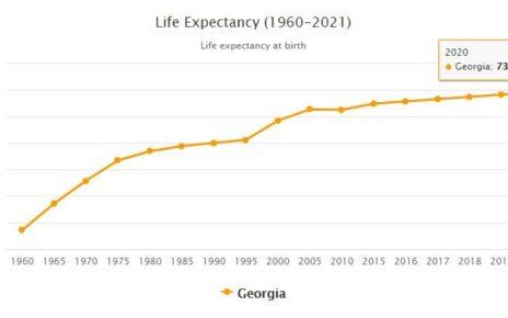 Georgia Life Expectancy 2021