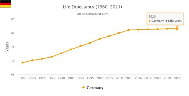 Germany Life Expectancy 2021
