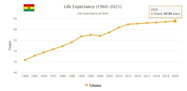 Ghana Life Expectancy 2021