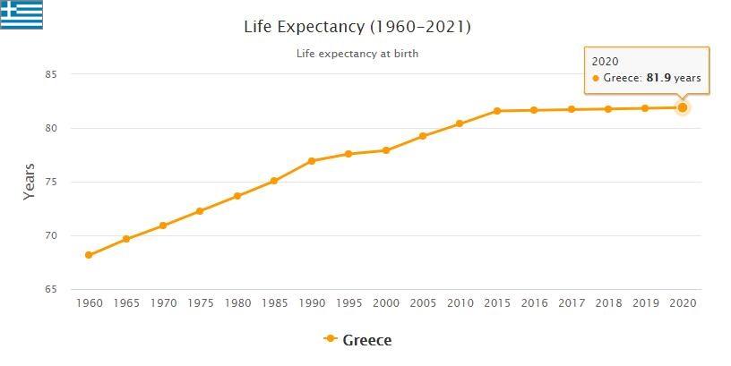 Greece Life Expectancy 2021