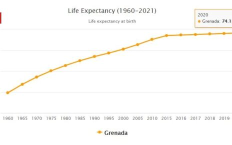 Grenada Life Expectancy 2021