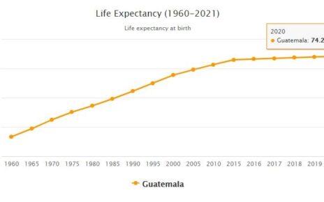 Guatemala Life Expectancy 2021