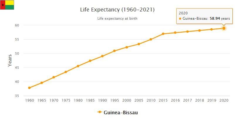 Guinea-Bissau Life Expectancy 2021