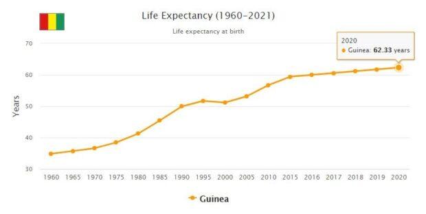 Guinea Life Expectancy 2021