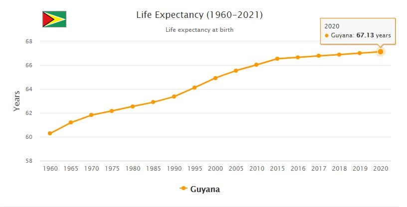 Guyana Life Expectancy 2021