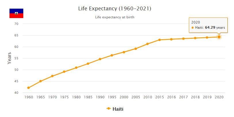 Haiti Life Expectancy 2021