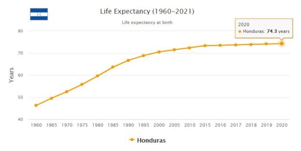 Honduras Life Expectancy 2021