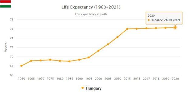 Hungary Life Expectancy 2021