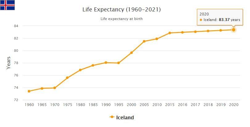 Iceland Life Expectancy 2021