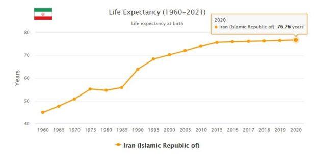 Iran Life Expectancy 2021