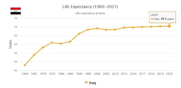 Iraq Life Expectancy 2021