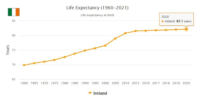 Ireland Life Expectancy 2021