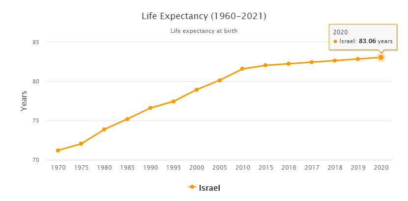 Israel Life Expectancy 2021