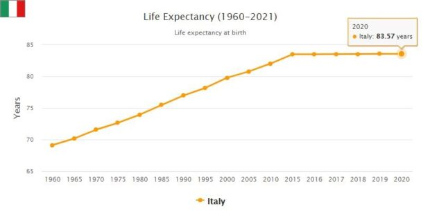 Italy Life Expectancy 2021