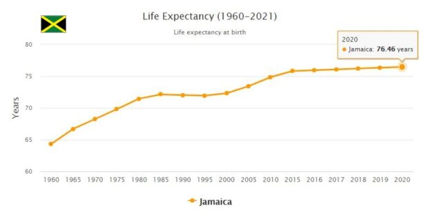 Jamaica Life Expectancy 2021