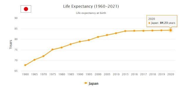 Japan Life Expectancy 2021