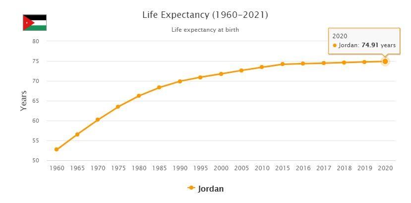Jordan Life Expectancy 2021