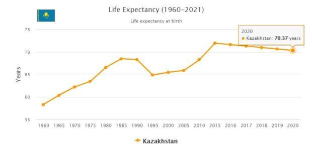 Kazakhstan Life Expectancy 2021