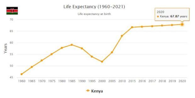 Kenya Life Expectancy 2021