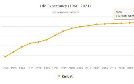 Kiribati Life Expectancy 2021