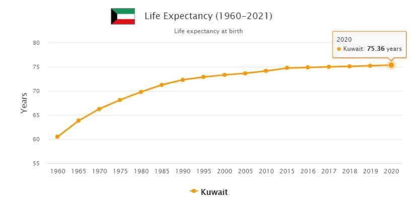 Kuwait Life Expectancy 2021