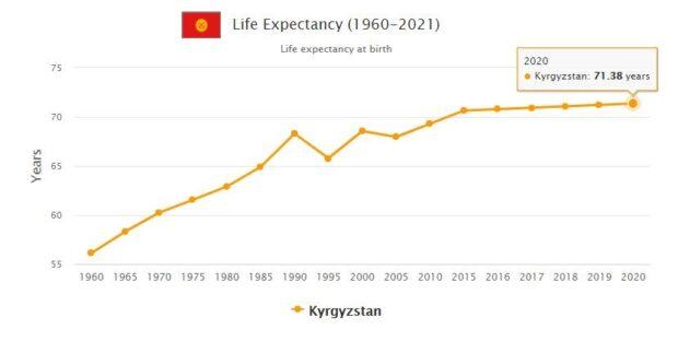Kyrgyzstan Life Expectancy 2021