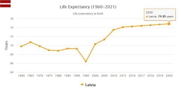 Latvia Life Expectancy 2021