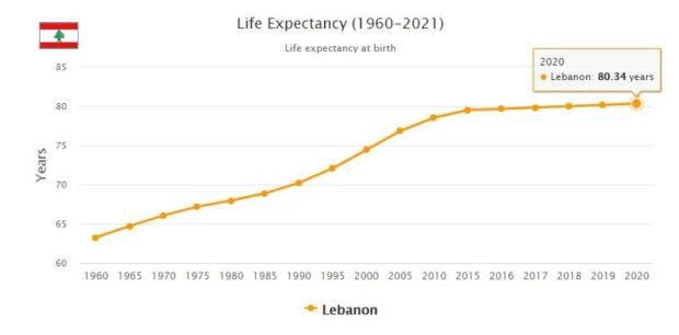 Lebanon Life Expectancy 2021