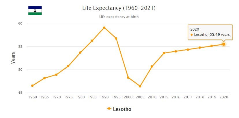 Lesotho Life Expectancy 2021