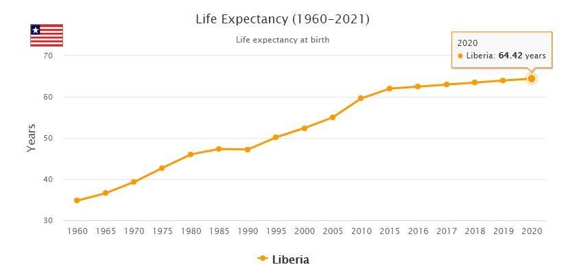 Liberia Life Expectancy 2021