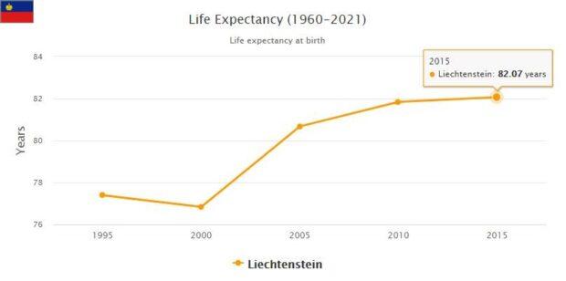 Liechtenstein Life Expectancy 2021