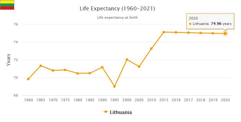 Lithuania Life Expectancy 2021