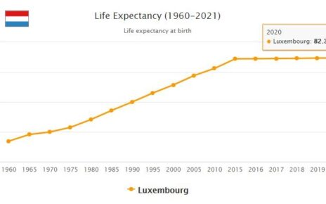 Luxembourg Life Expectancy 2021