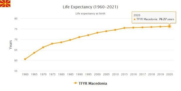 Macedonia Life Expectancy 2021