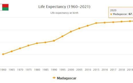 Madagascar Life Expectancy 2021