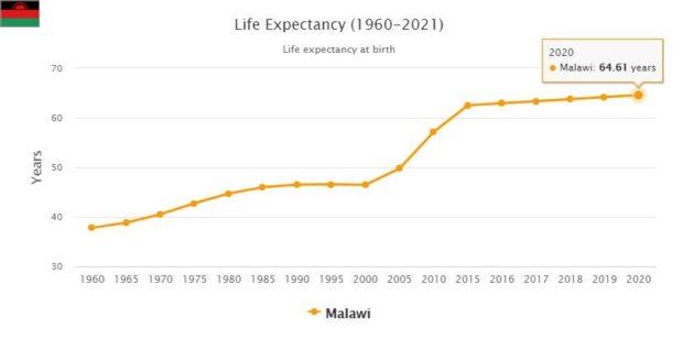 Malawi Life Expectancy 2021