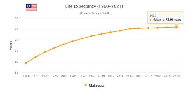 Malaysia Life Expectancy 2021