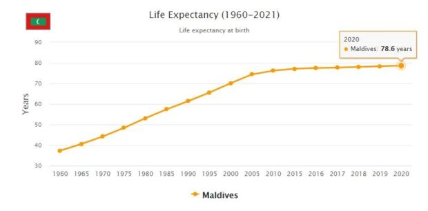 Maldives Life Expectancy 2021