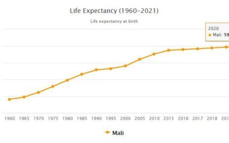 Mali Life Expectancy 2021