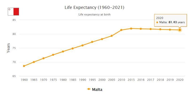 Malta Life Expectancy 2021