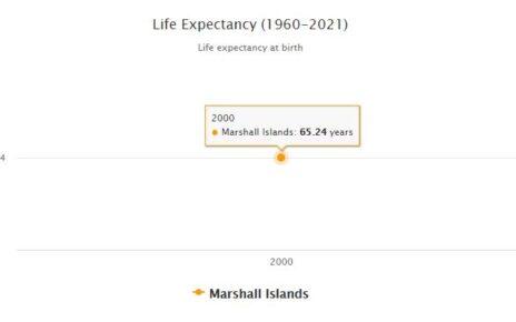 Marshall Islands Life Expectancy 2021