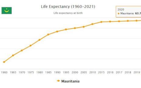 Mauritania Life Expectancy 2021